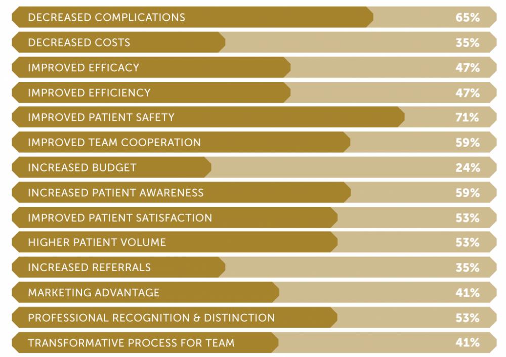 Correlation between CoE's and increased hospital reputation