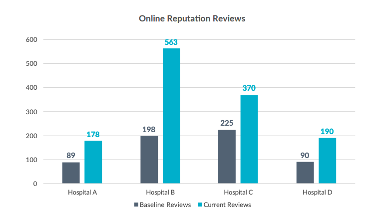 Impact of Patient Engagement Tool on Online Reviews