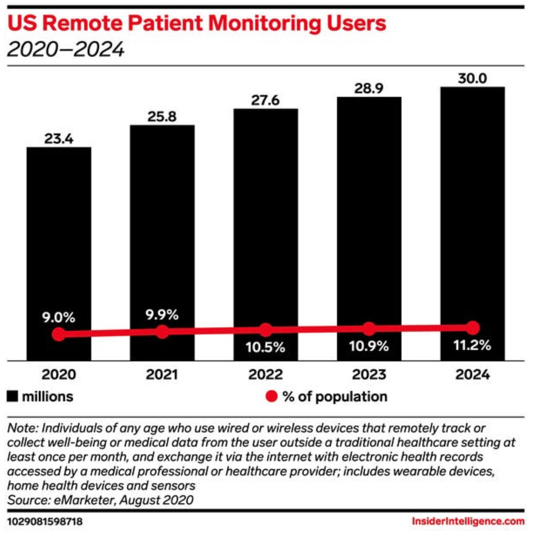 Remote patient monitoring tool utilization chart